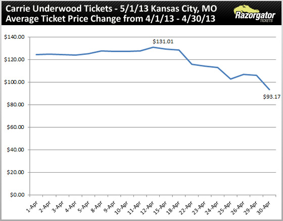 carrie-underwood-tickets-may-1-13