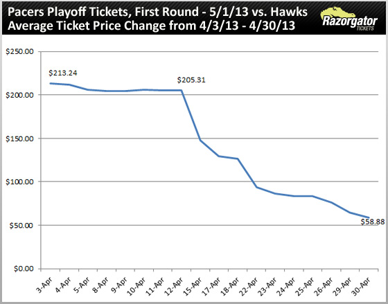 indiana-pacers-playoff-tickets-may-01-13