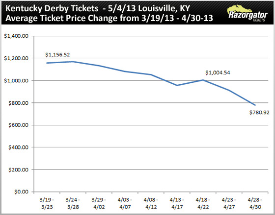 kentucky-derby-tickets-2013.v2jpg