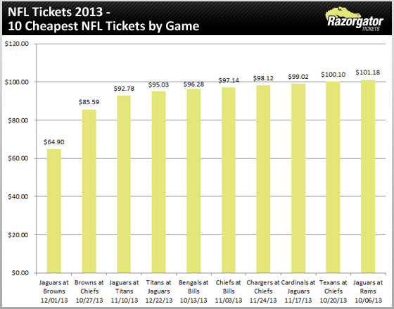 nfl-tickets-2013-cheapest-games