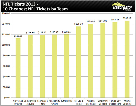 nfl-tickets-2013-cheapest-team