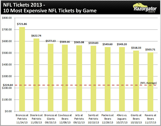 nfl-tickets-2013-most-expensive-games