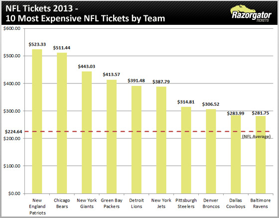 nfl-tickets-2013-most-expensive-teams