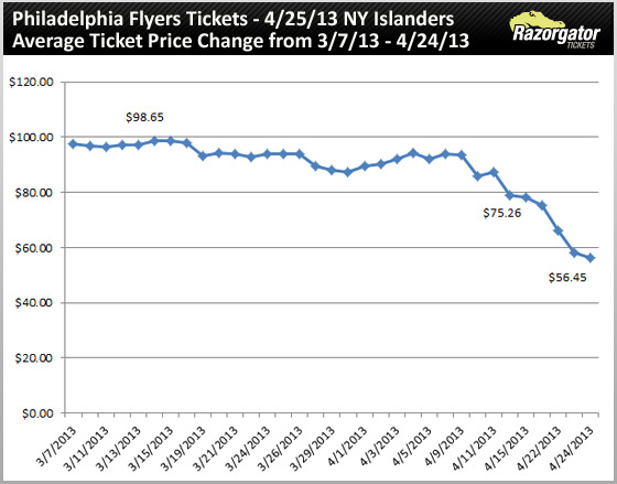 philadelphia-flyers-tickets-vs-new-york-islanders