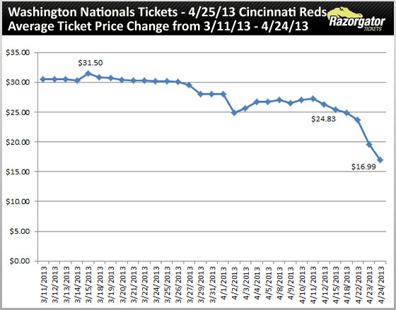 washington-nationals-tickets-vs-reds