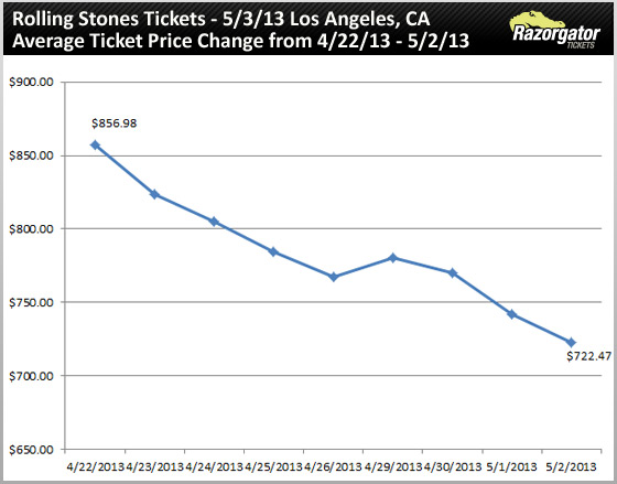 rolling-stones-tickets-may-03-13