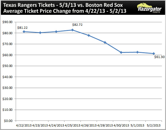 texas-rangers-tickets-may-03-13