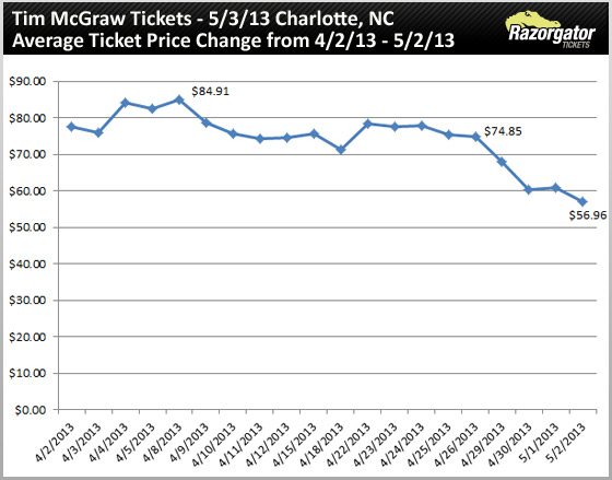 tim-mcgraw-ticket-may-03-13